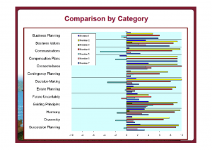 Comparison by Category